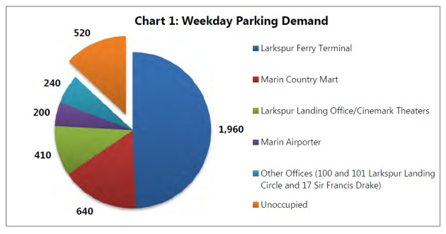 Graphic and data from City of Larkspur.